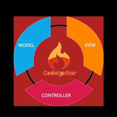 Codeigniter Framework Training Course   PHP Training Ahmedabad